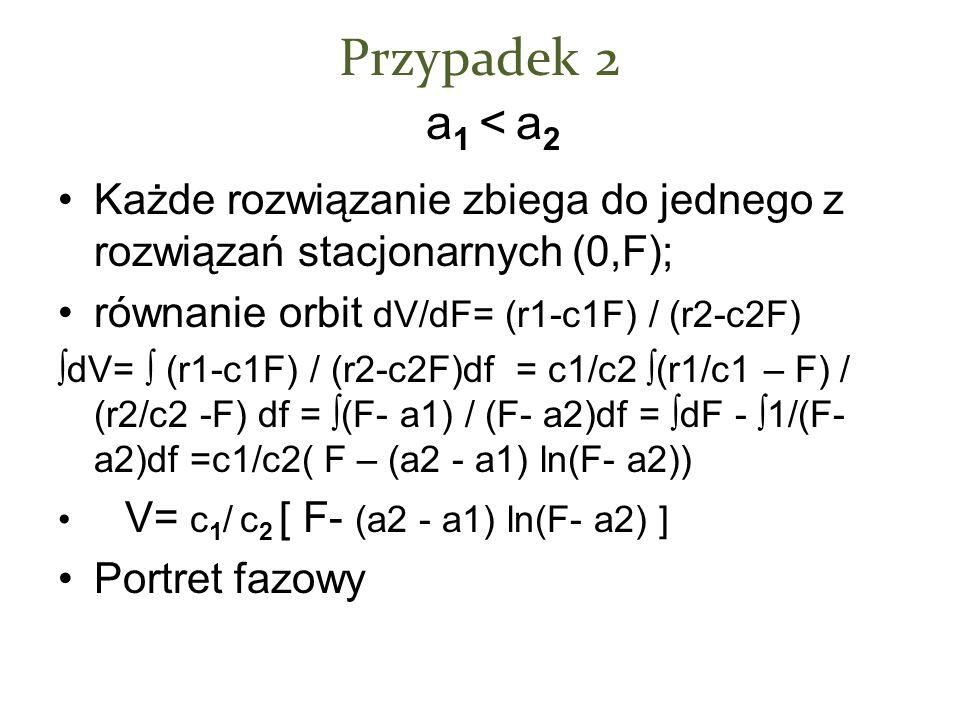Przypadek 2 a1 < a2 Każde rozwiązanie zbiega do jednego z rozwiązań stacjonarnych (0,F); równanie orbit dV/dF= (r1-c1F) / (r2-c2F)