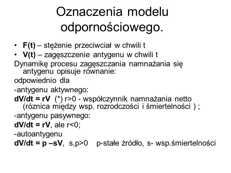 Oznaczenia modelu odpornościowego.