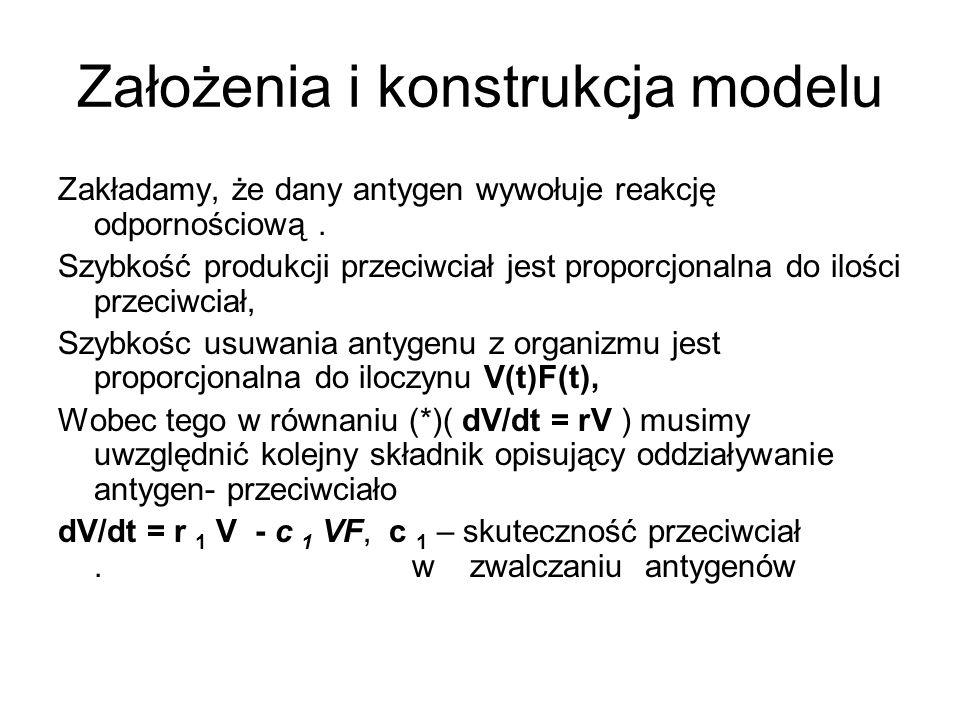 Założenia i konstrukcja modelu
