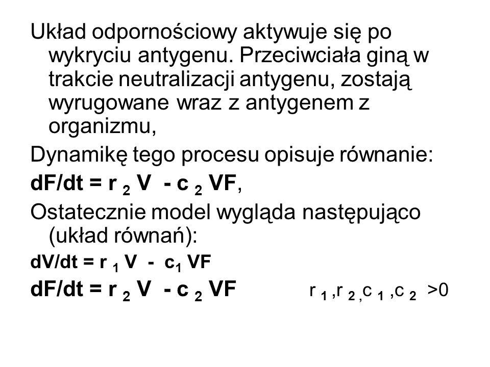 Dynamikę tego procesu opisuje równanie: dF/dt = r 2 V - c 2 VF,