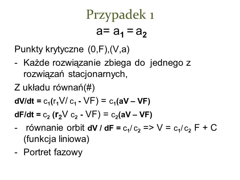 Przypadek 1 a= a1 = a2 Punkty krytyczne (0,F),(V,a)
