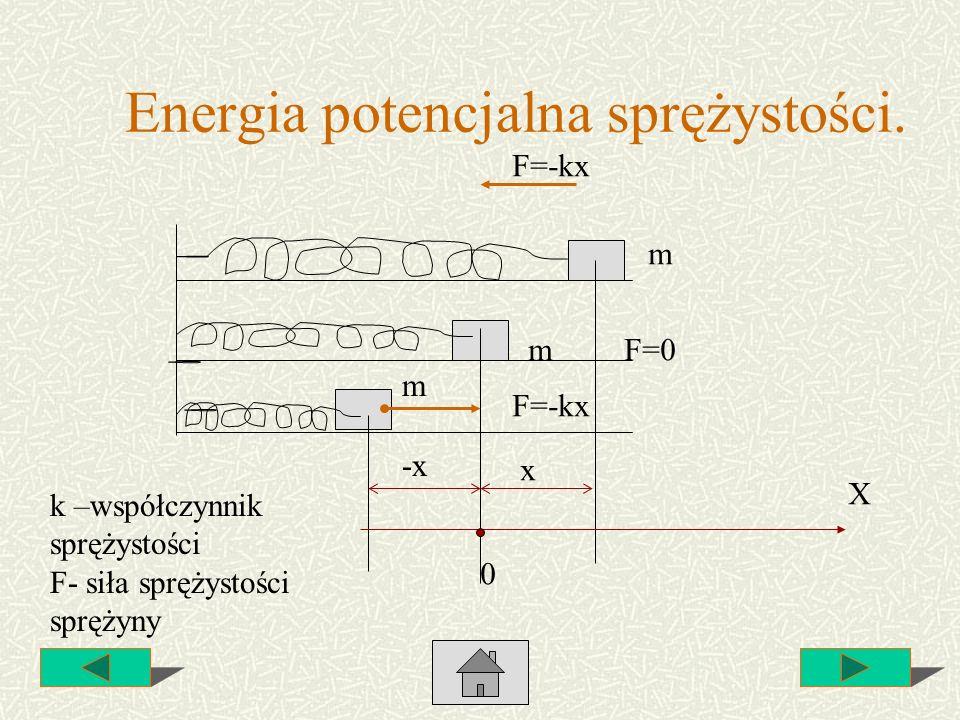 Energia potencjalna sprężystości.
