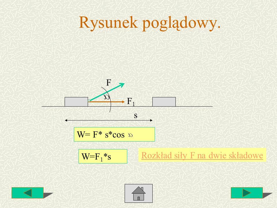Rysunek poglądowy. F F1 s W= F* s*cos Rozkład siły F na dwie składowe