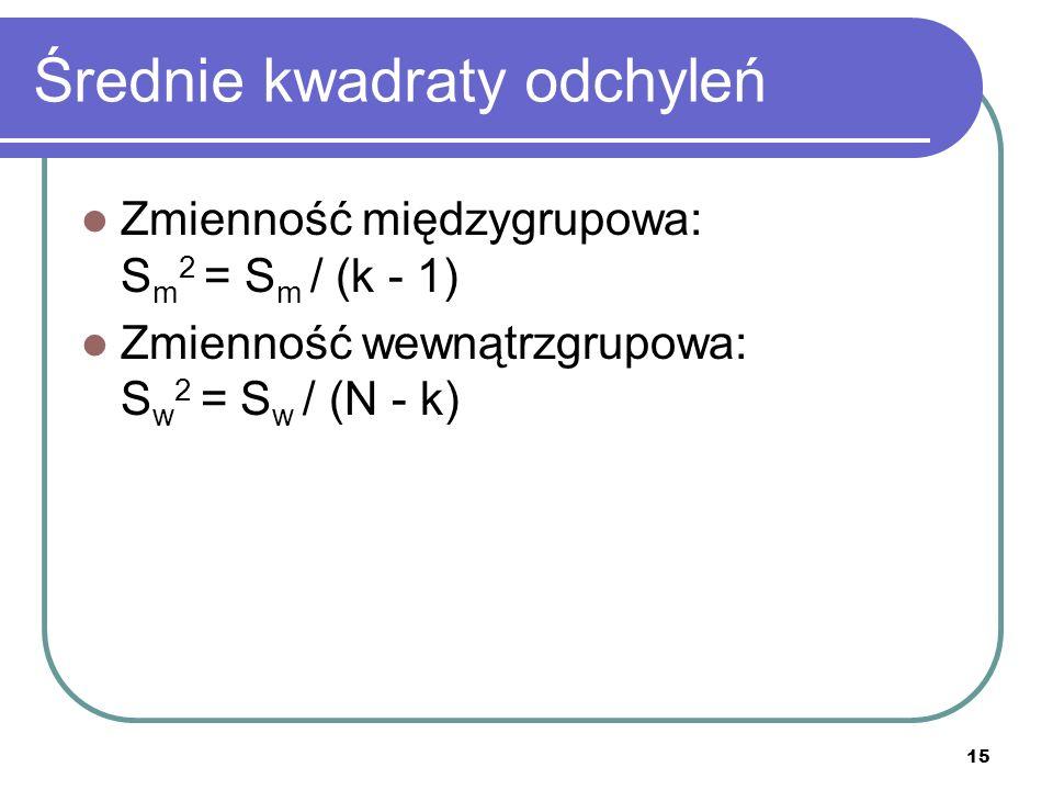Średnie kwadraty odchyleń