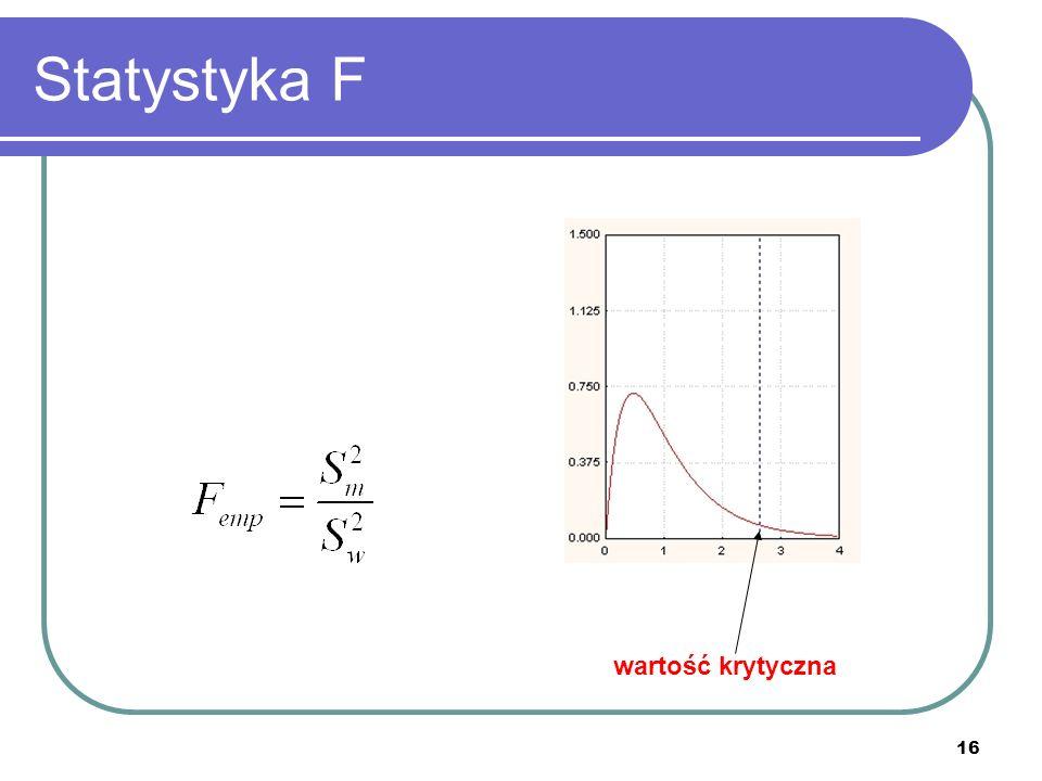Statystyka F wartość krytyczna