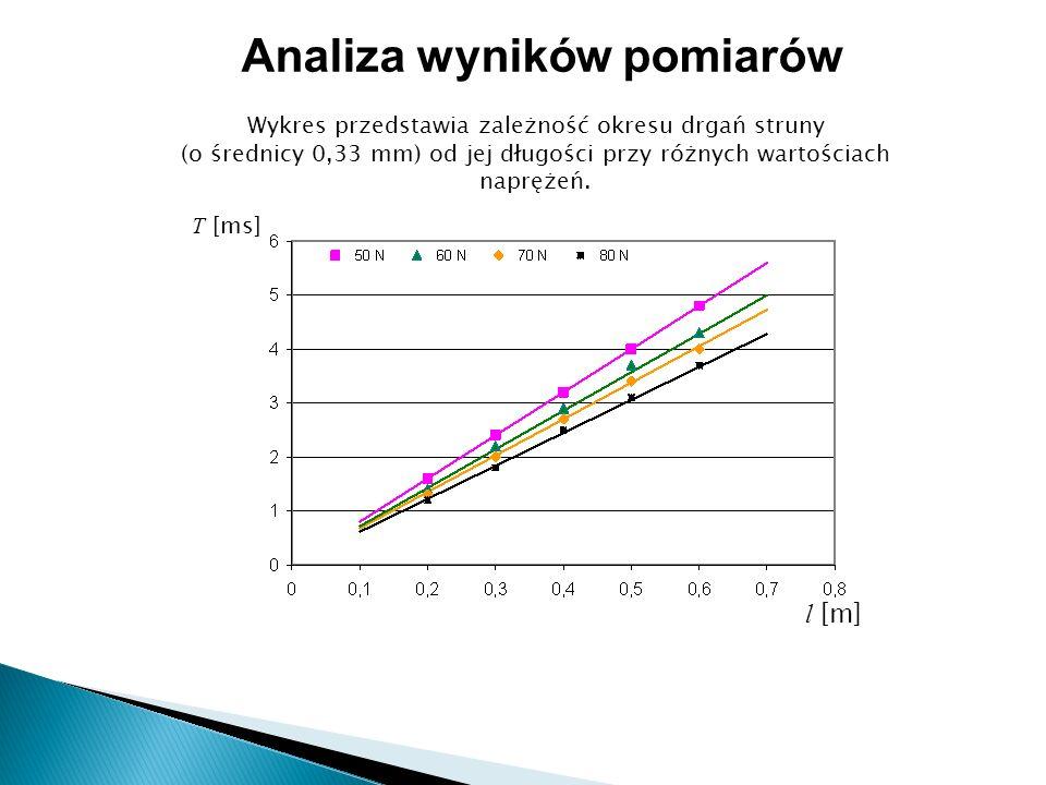 Wykres przedstawia zależność okresu drgań struny