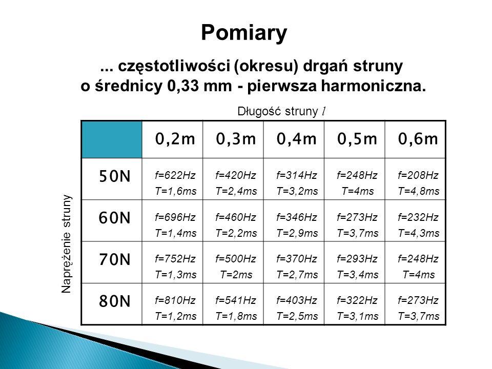 Pomiary ... częstotliwości (okresu) drgań struny