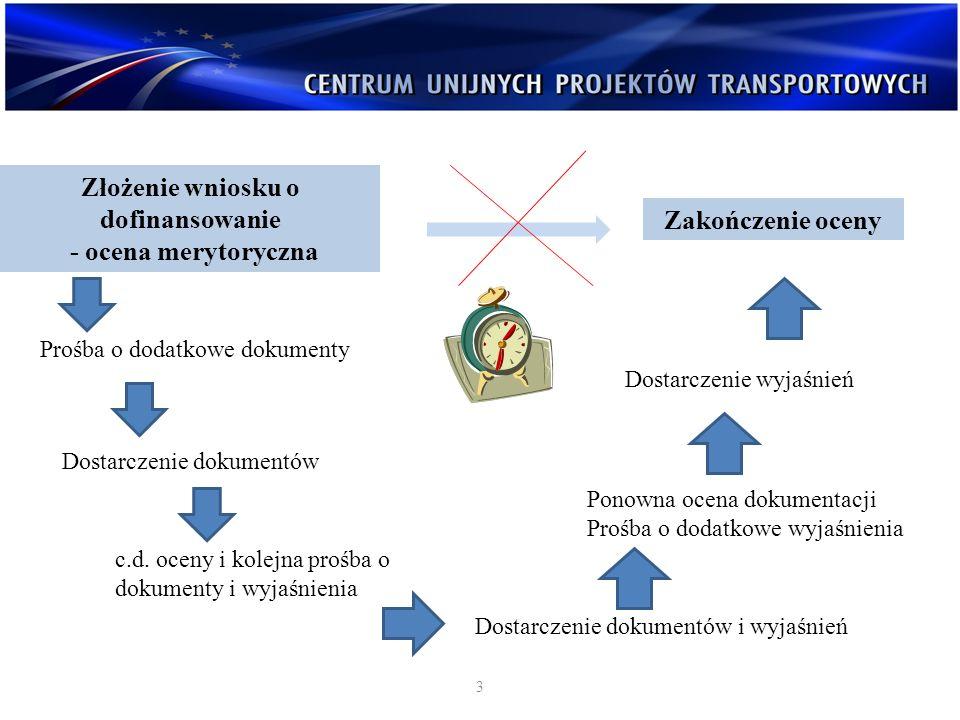 Złożenie wniosku o dofinansowanie
