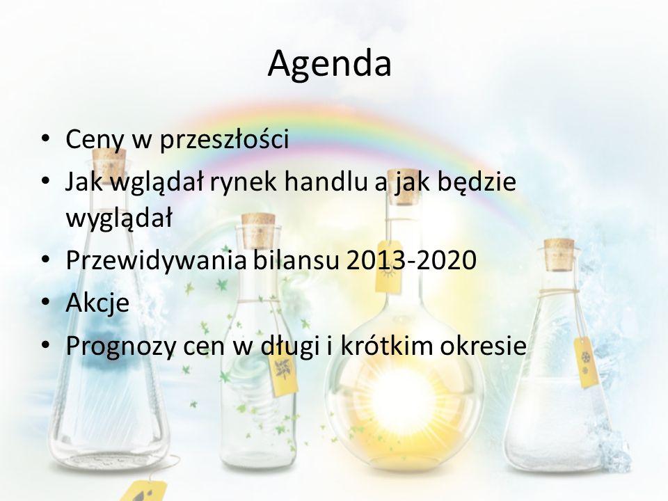 Agenda Ceny w przeszłości
