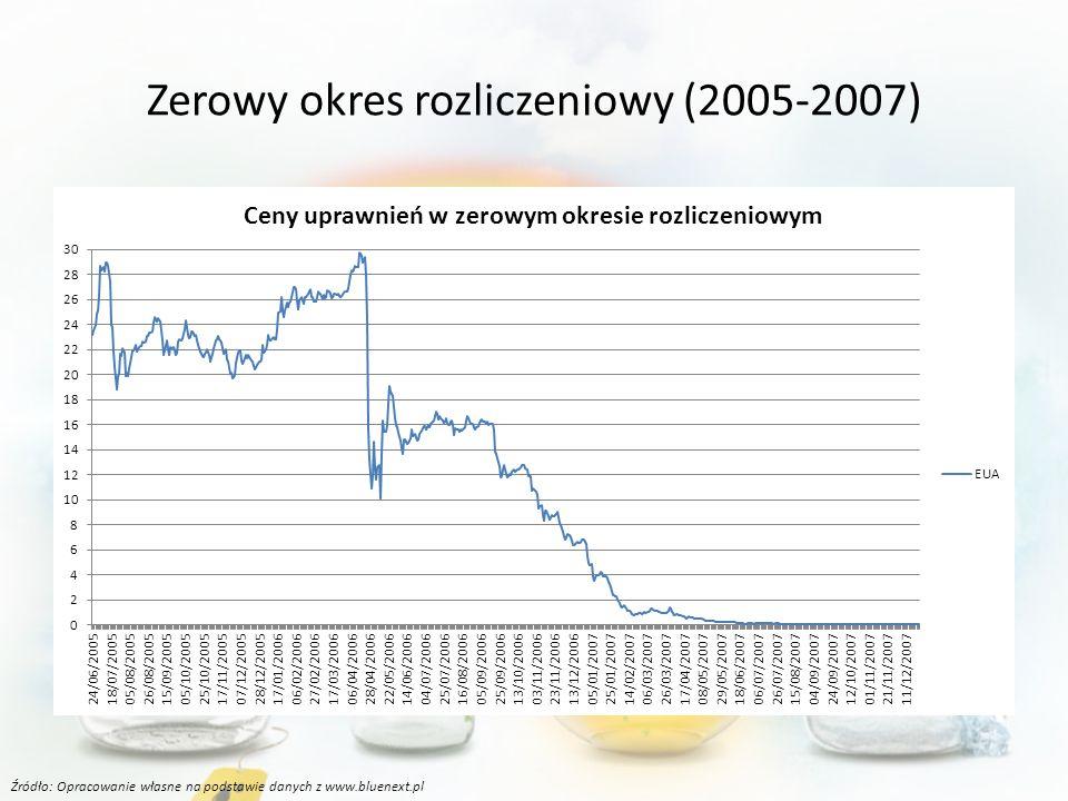 Zerowy okres rozliczeniowy (2005-2007)