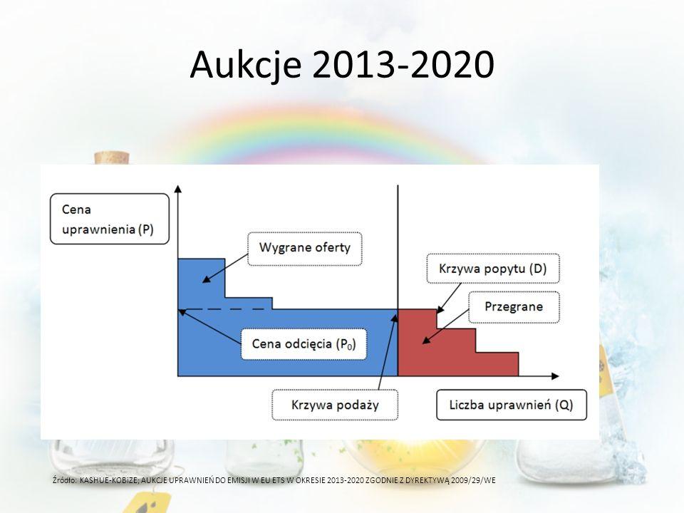 Aukcje 2013-2020 Źródło: KASHUE-KOBiZE; AUKCJE UPRAWNIEŃ DO EMISJI W EU ETS W OKRESIE 2013-2020 ZGODNIE Z DYREKTYWĄ 2009/29/WE.