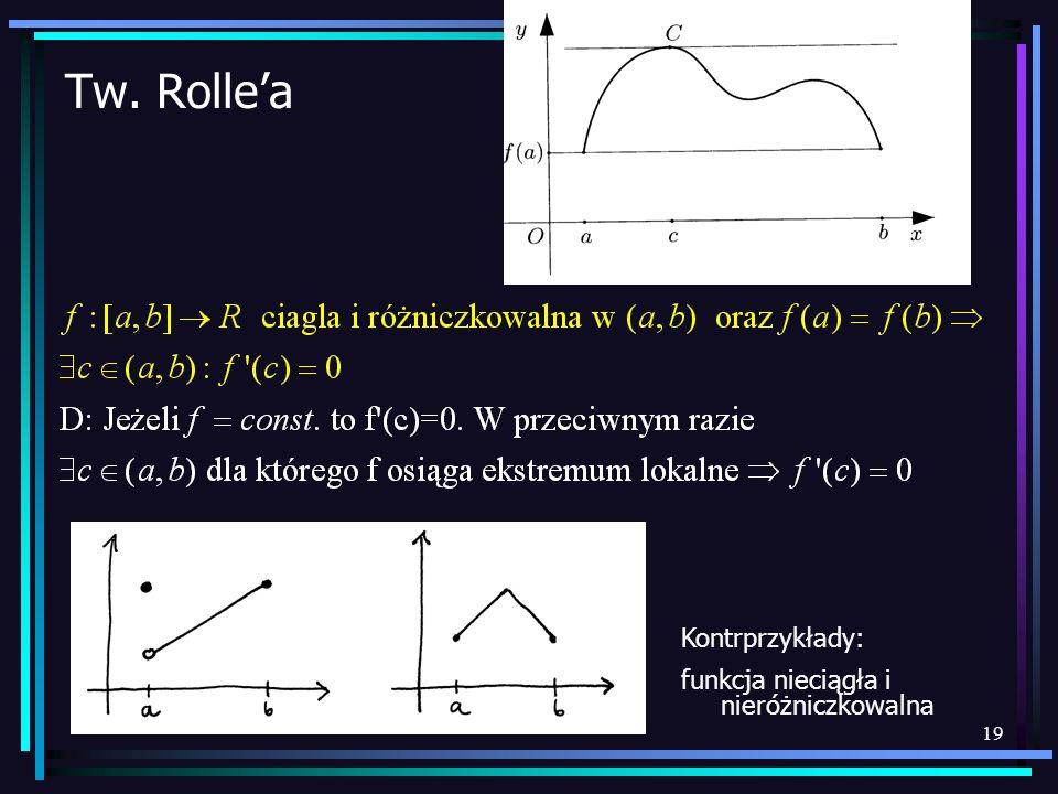 Tw. Rolle'a Kontrprzykłady: funkcja nieciągła i nieróżniczkowalna