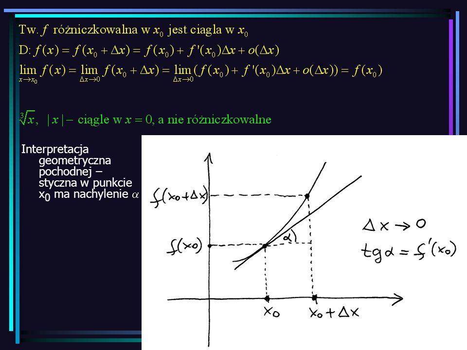 Interpretacja geometryczna pochodnej – styczna w punkcie x0 ma nachylenie a