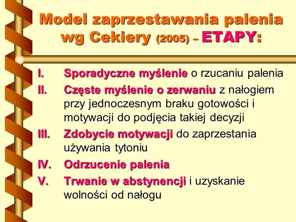 Model zaprzestawania palenia wg Cekiery (2005) – ETAPY: