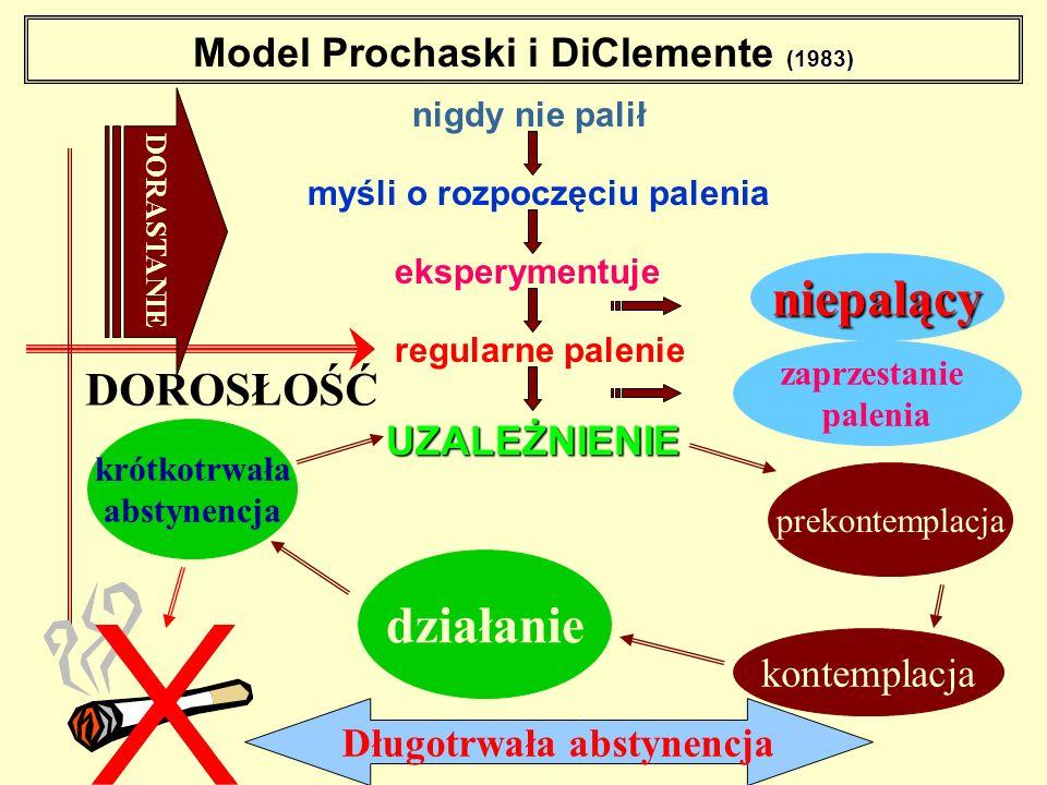 Model Prochaski i DiClemente (1983)