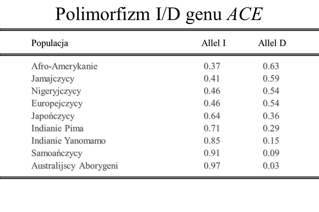 Polimorfizm I/D genu ACE