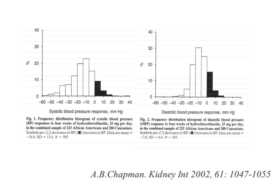 A.B.Chapman. Kidney Int 2002, 61: 1047-1055