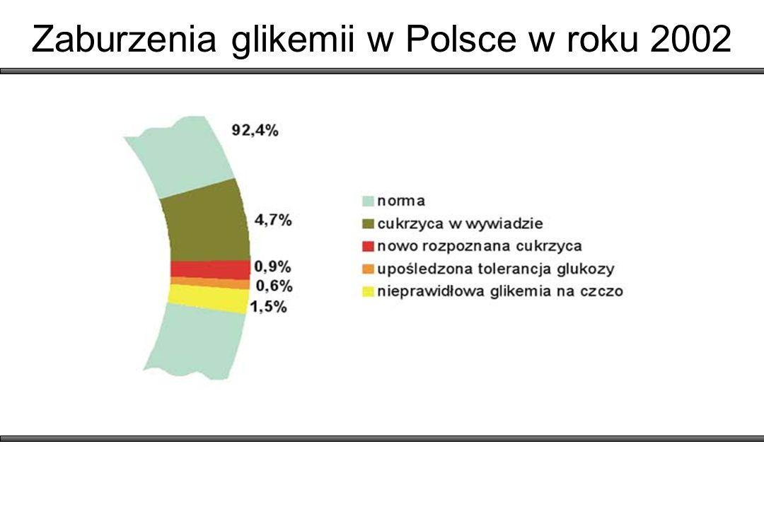 Zaburzenia glikemii w Polsce w roku 2002