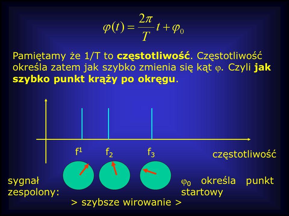 Pamiętamy że 1/T to częstotliwość