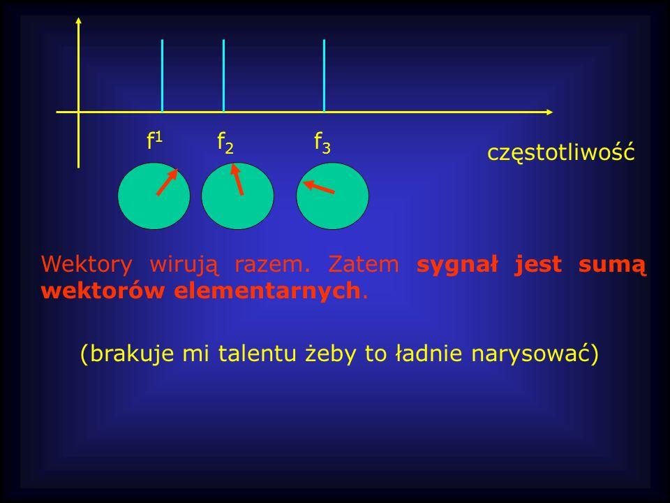 f1 f2. f3. częstotliwość. Wektory wirują razem.