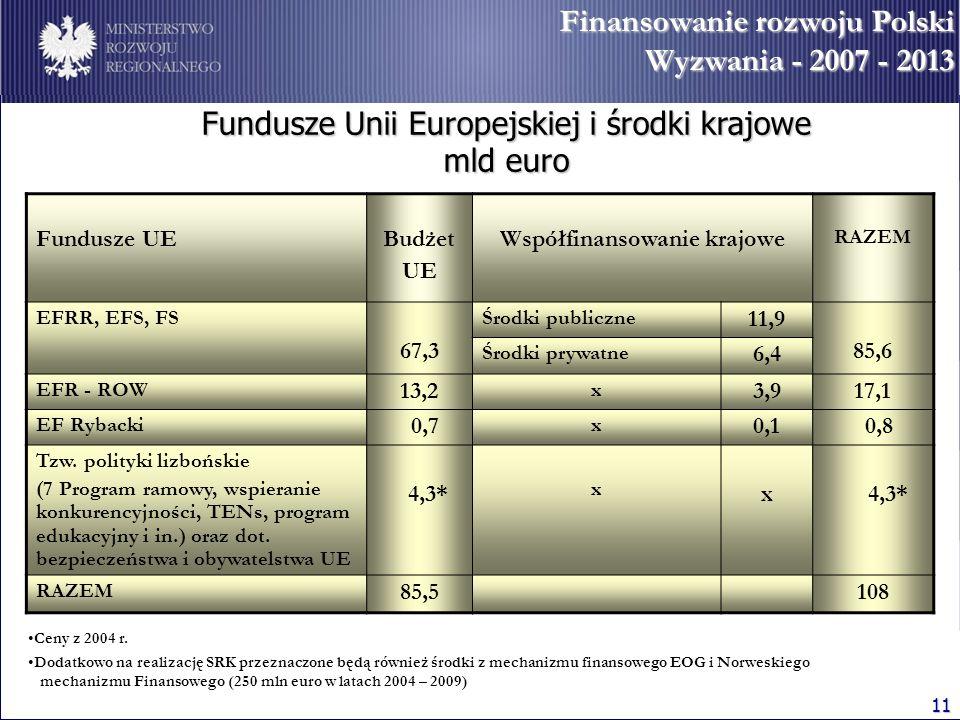 Współfinansowanie krajowe