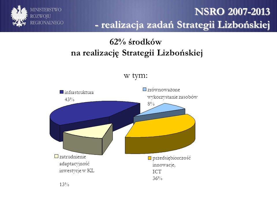 na realizację Strategii Lizbońskiej
