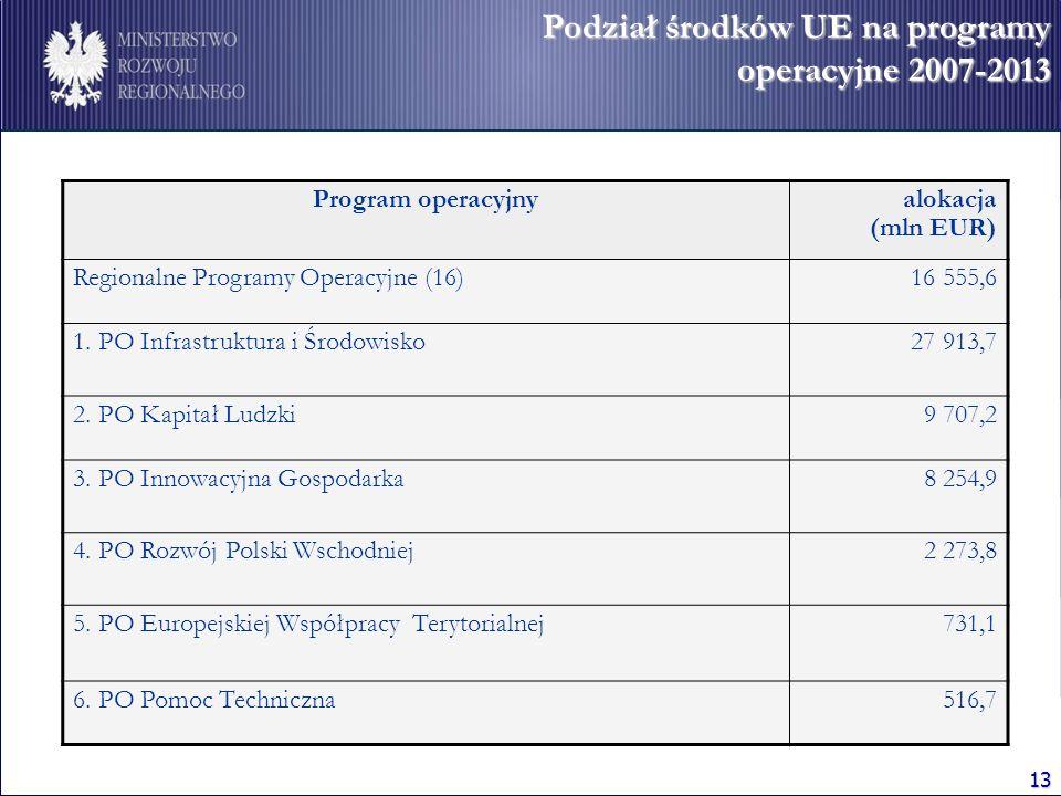 Podział środków UE na programy operacyjne 2007-2013