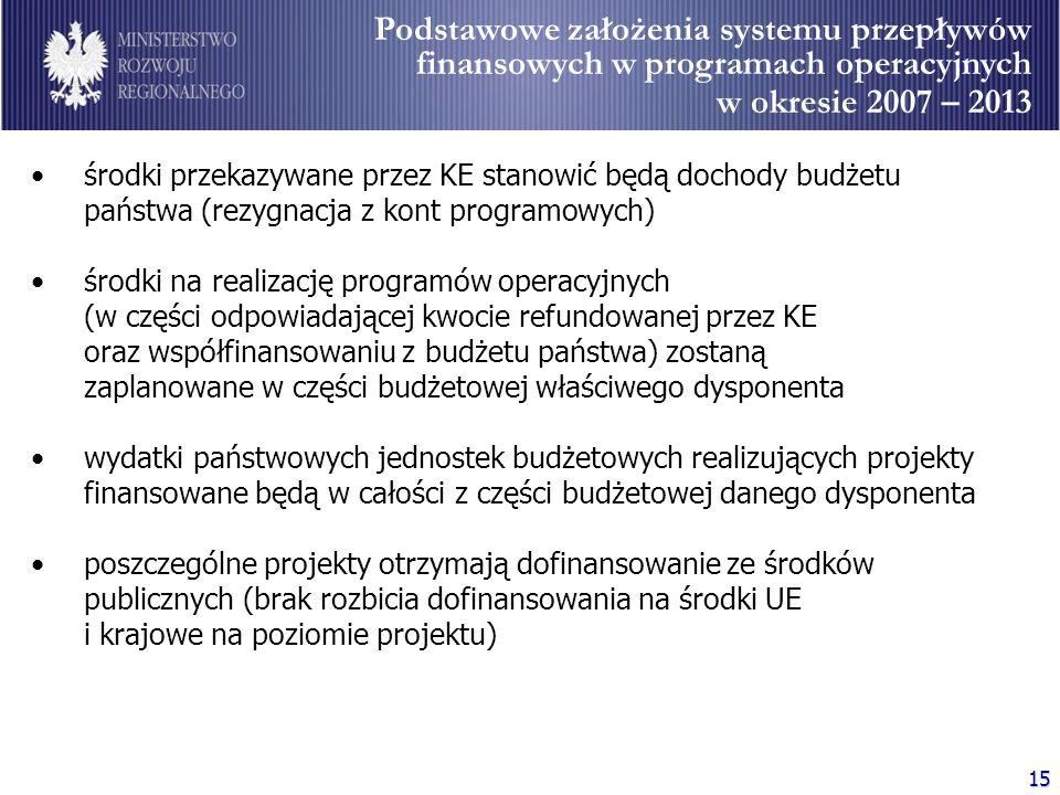 Podstawowe założenia systemu przepływów finansowych w programach operacyjnych