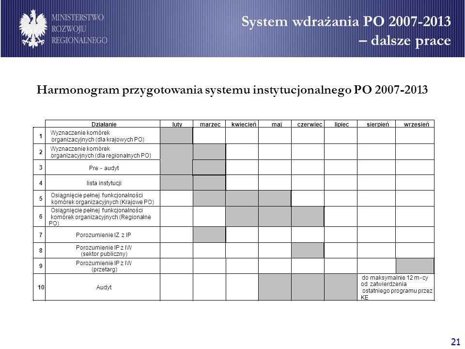 Harmonogram przygotowania systemu instytucjonalnego PO 2007-2013