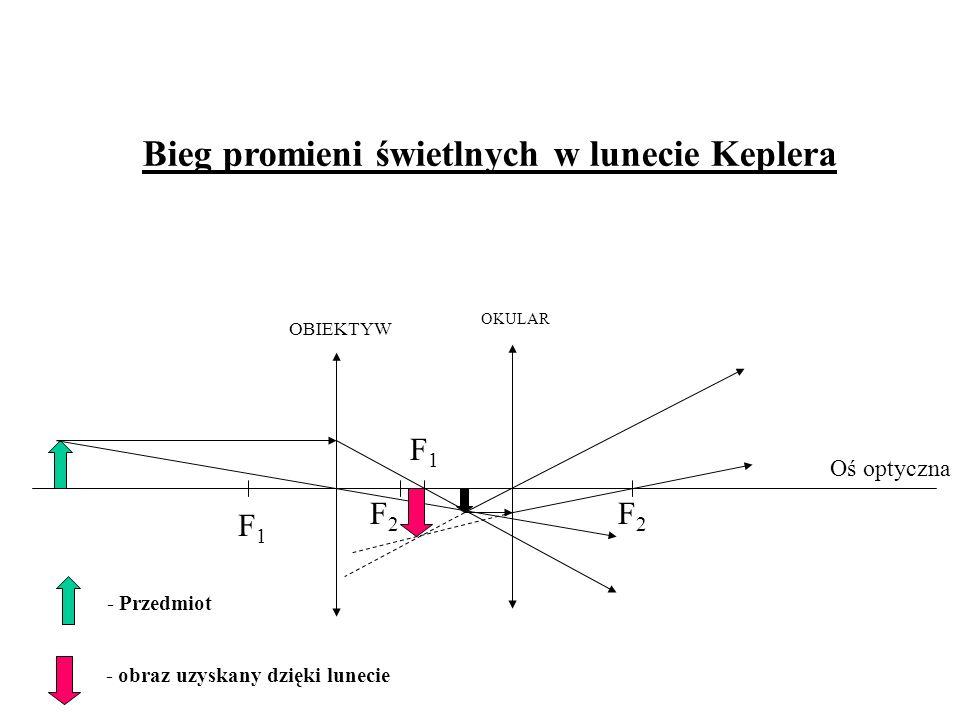 Bieg promieni świetlnych w lunecie Keplera