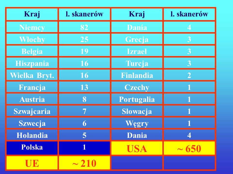 USA ~ 650 UE ~ 210 Niemcy 82 Dania 4 Włochy 25 Grecja 3 Belgia 19