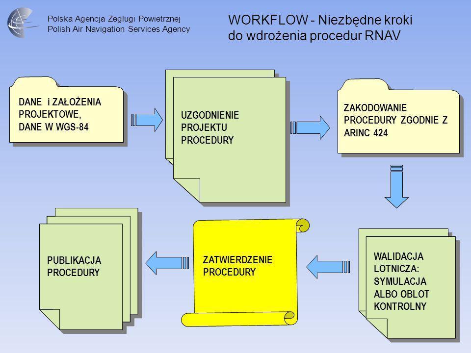 WORKFLOW - Niezbędne kroki do wdrożenia procedur RNAV