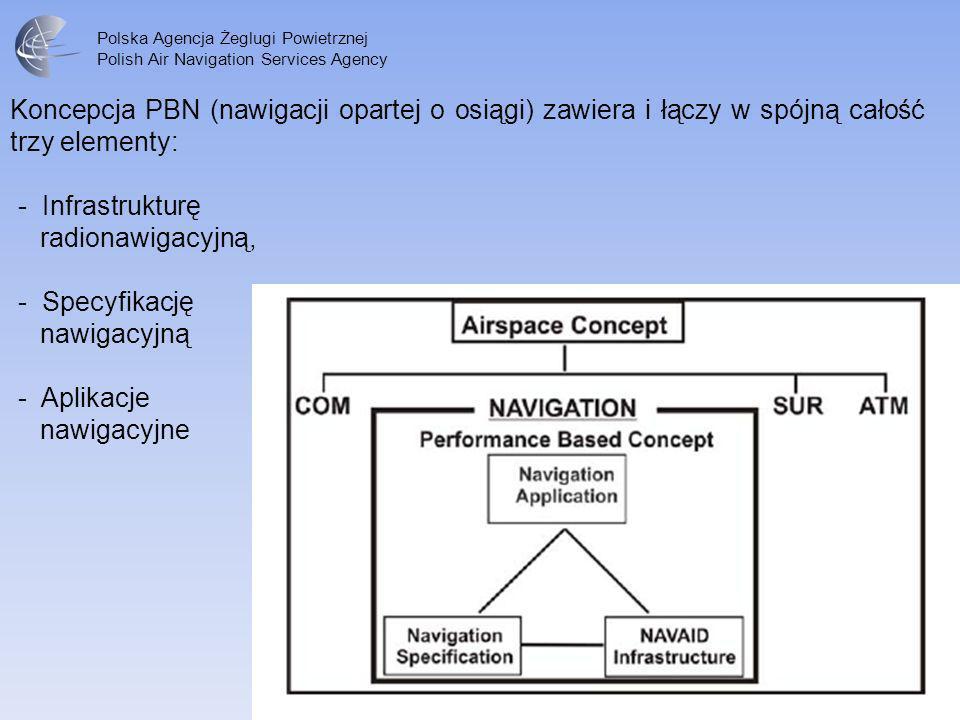 Koncepcja PBN (nawigacji opartej o osiągi) zawiera i łączy w spójną całość trzy elementy: