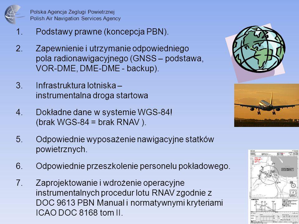 Podstawy prawne (koncepcja PBN).