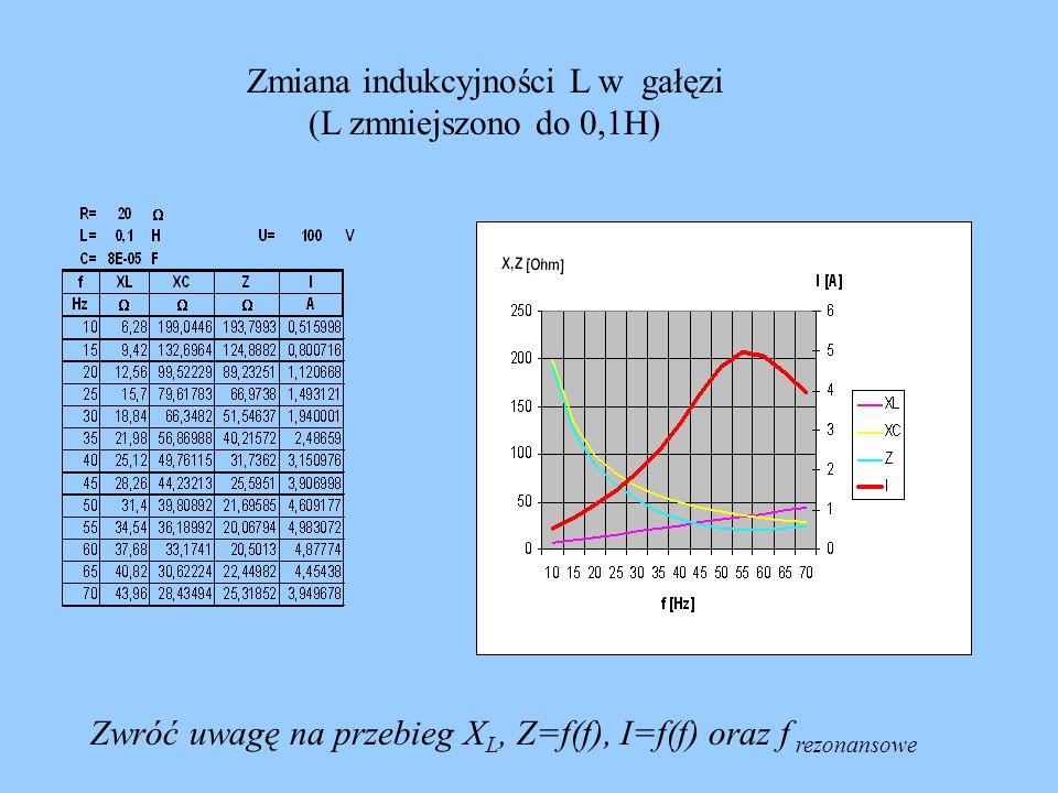 Zmiana indukcyjności L w gałęzi (L zmniejszono do 0,1H)