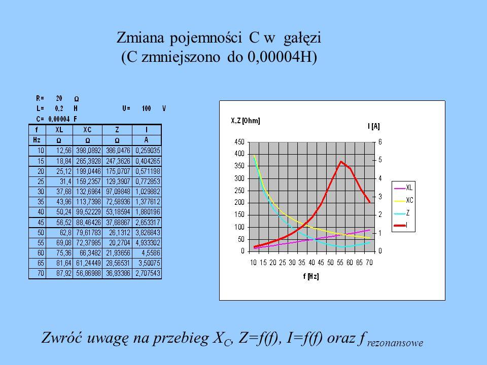 Zmiana pojemności C w gałęzi (C zmniejszono do 0,00004H)