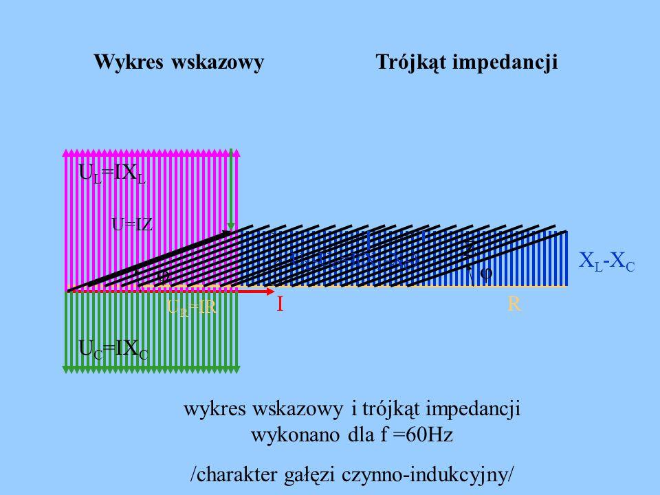 wykres wskazowy i trójkąt impedancji wykonano dla f =60Hz