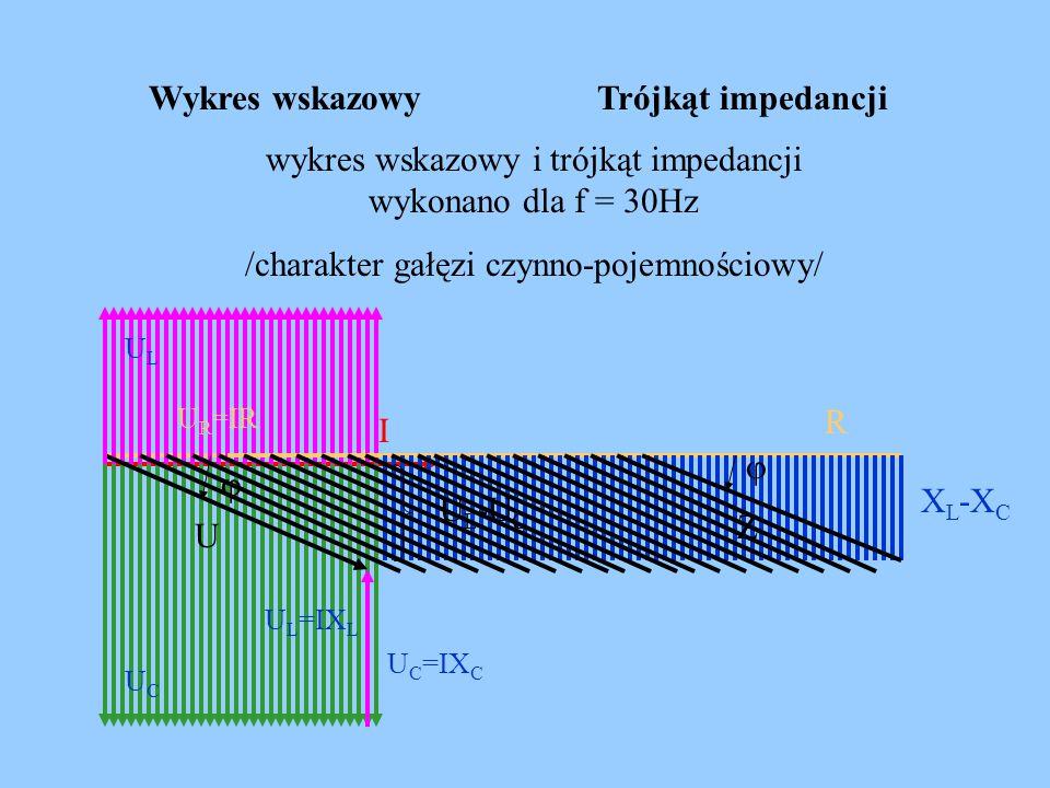 wykres wskazowy i trójkąt impedancji wykonano dla f = 30Hz
