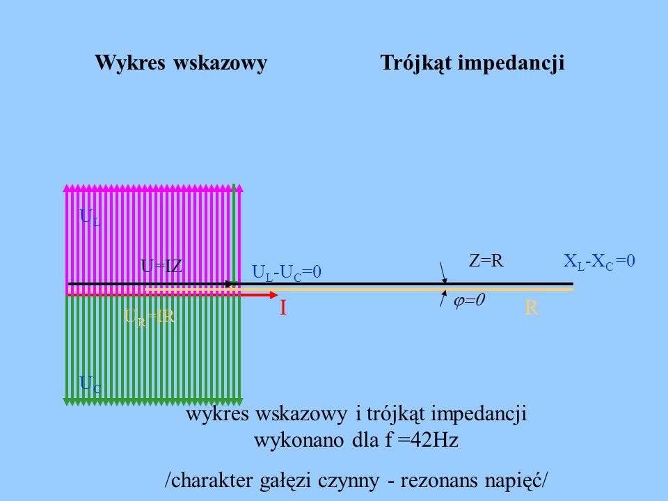 wykres wskazowy i trójkąt impedancji wykonano dla f =42Hz