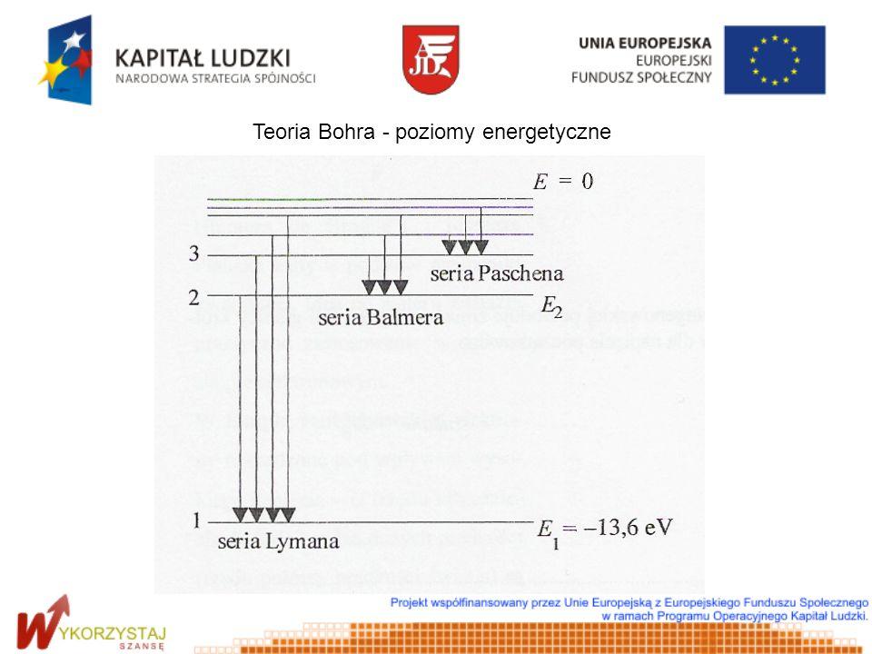 Teoria Bohra - poziomy energetyczne