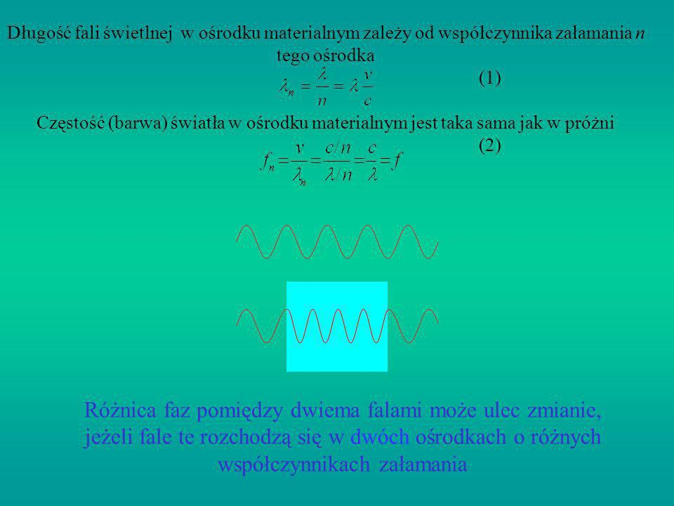 Długość fali świetlnej w ośrodku materialnym zależy od współczynnika załamania n tego ośrodka