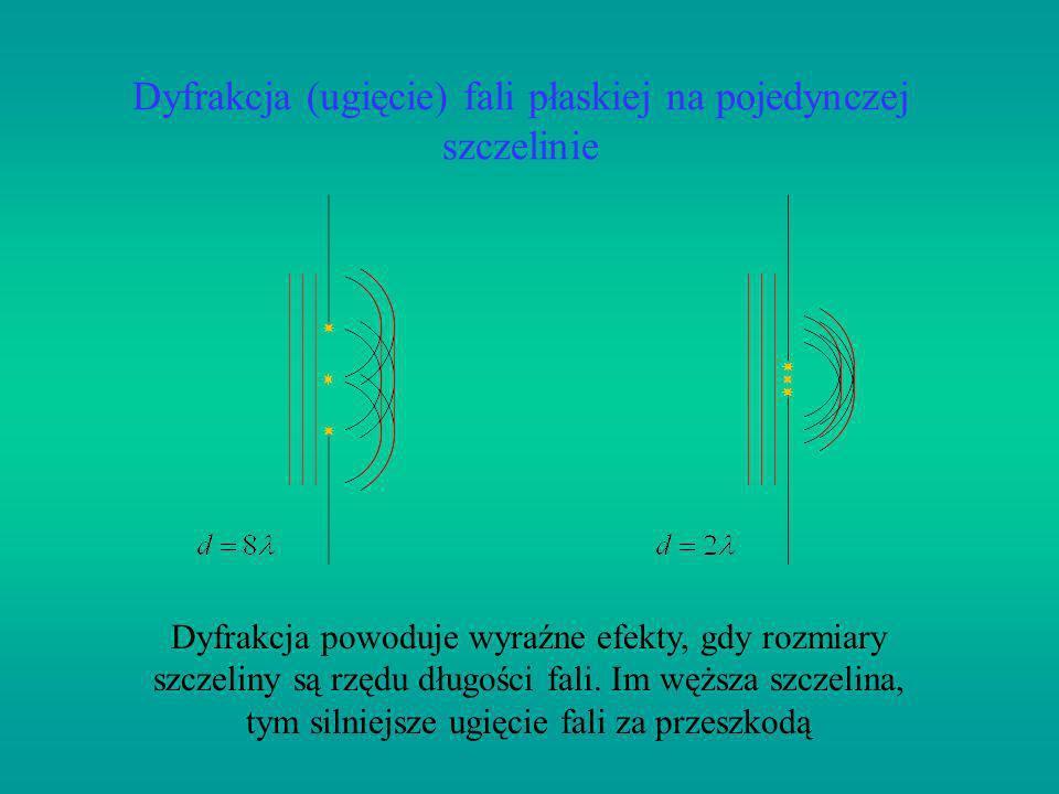 Dyfrakcja (ugięcie) fali płaskiej na pojedynczej szczelinie