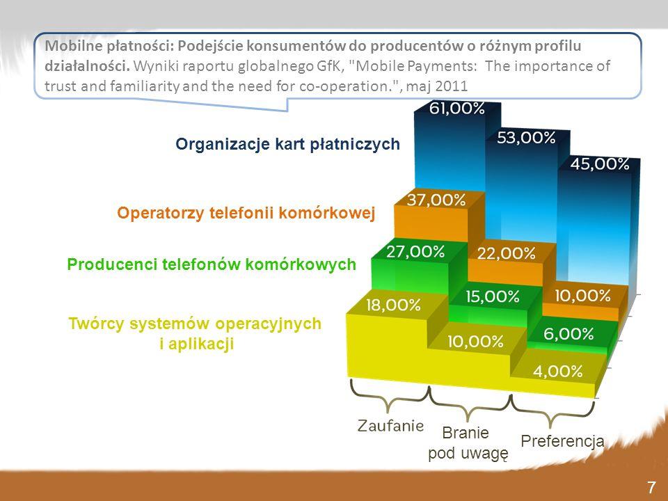Twórcy systemów operacyjnych