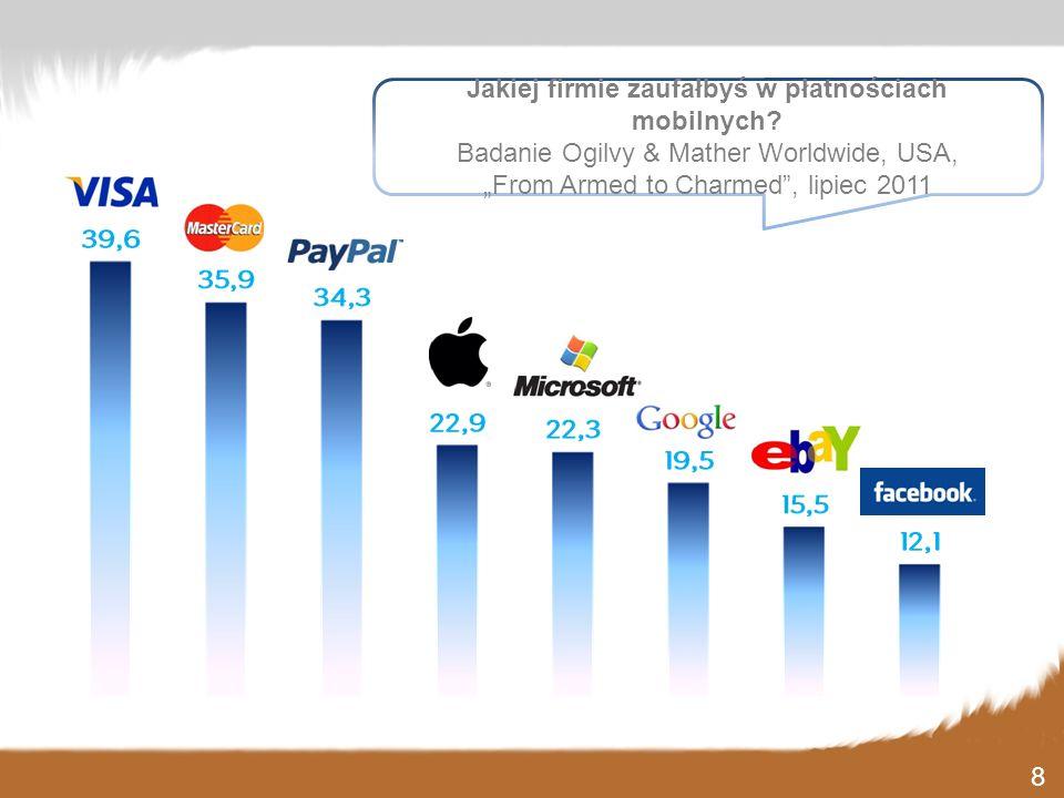 Jakiej firmie zaufałbyś w płatnościach mobilnych
