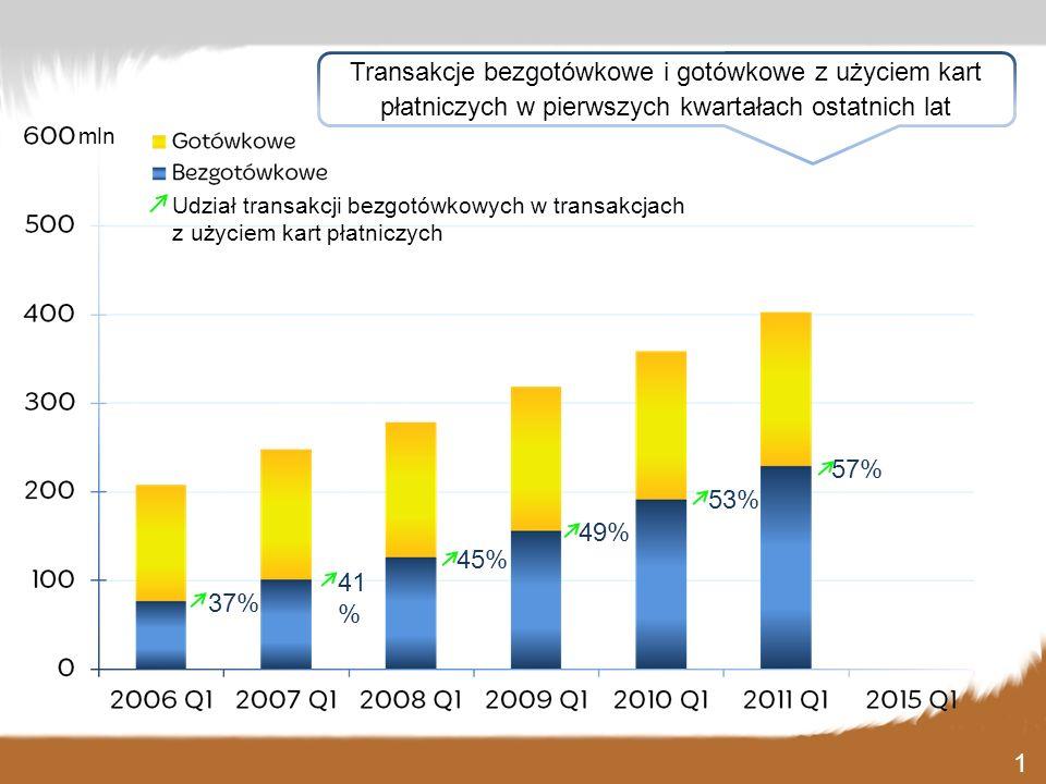 Transakcje bezgotówkowe i gotówkowe z użyciem kart płatniczych w pierwszych kwartałach ostatnich lat