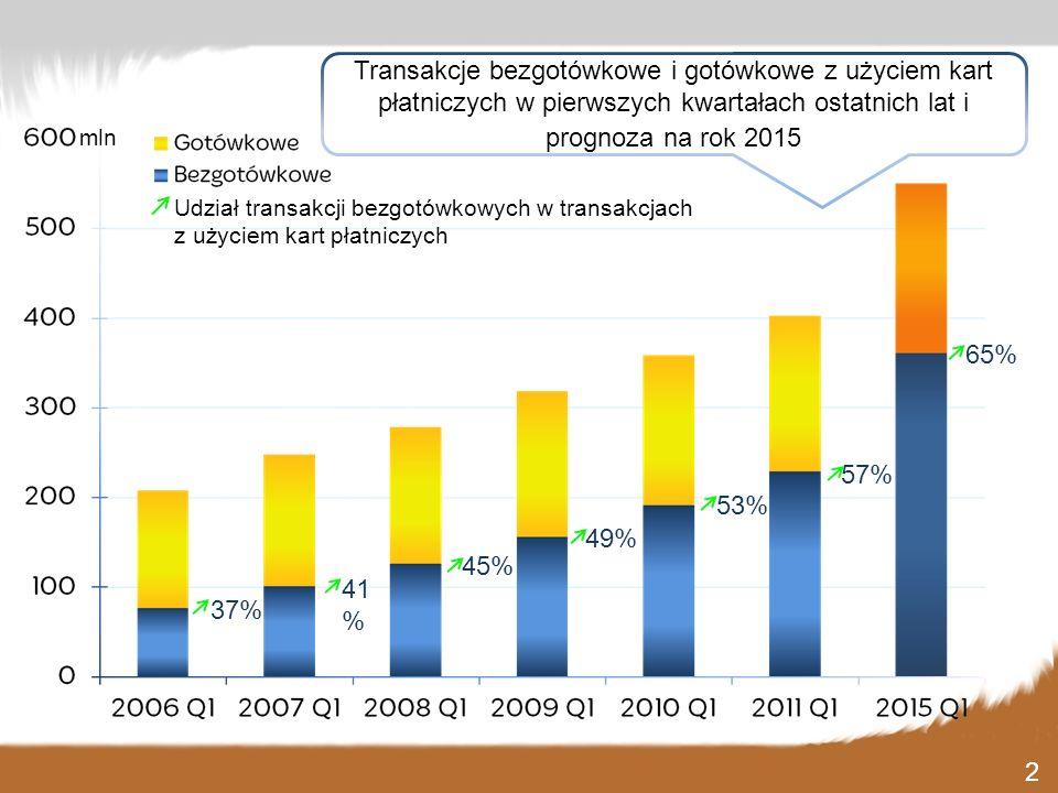 Transakcje bezgotówkowe i gotówkowe z użyciem kart płatniczych w pierwszych kwartałach ostatnich lat i prognoza na rok 2015