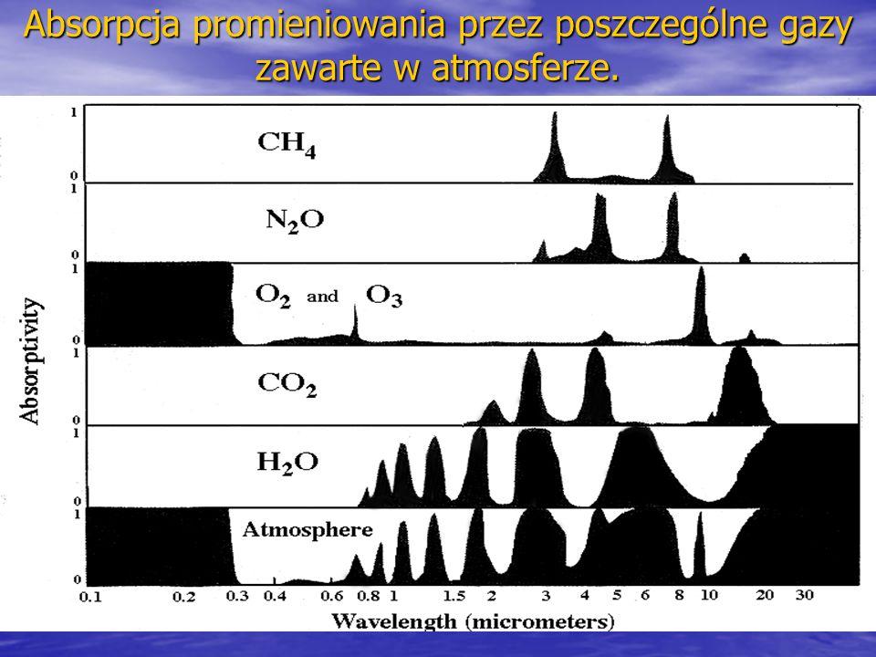Absorpcja promieniowania przez poszczególne gazy zawarte w atmosferze.