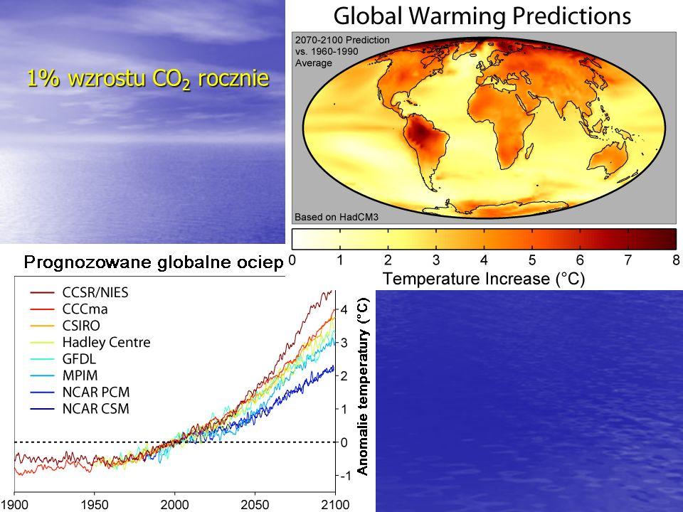 1% wzrostu CO2 rocznie