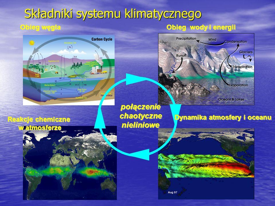 Składniki systemu klimatycznego