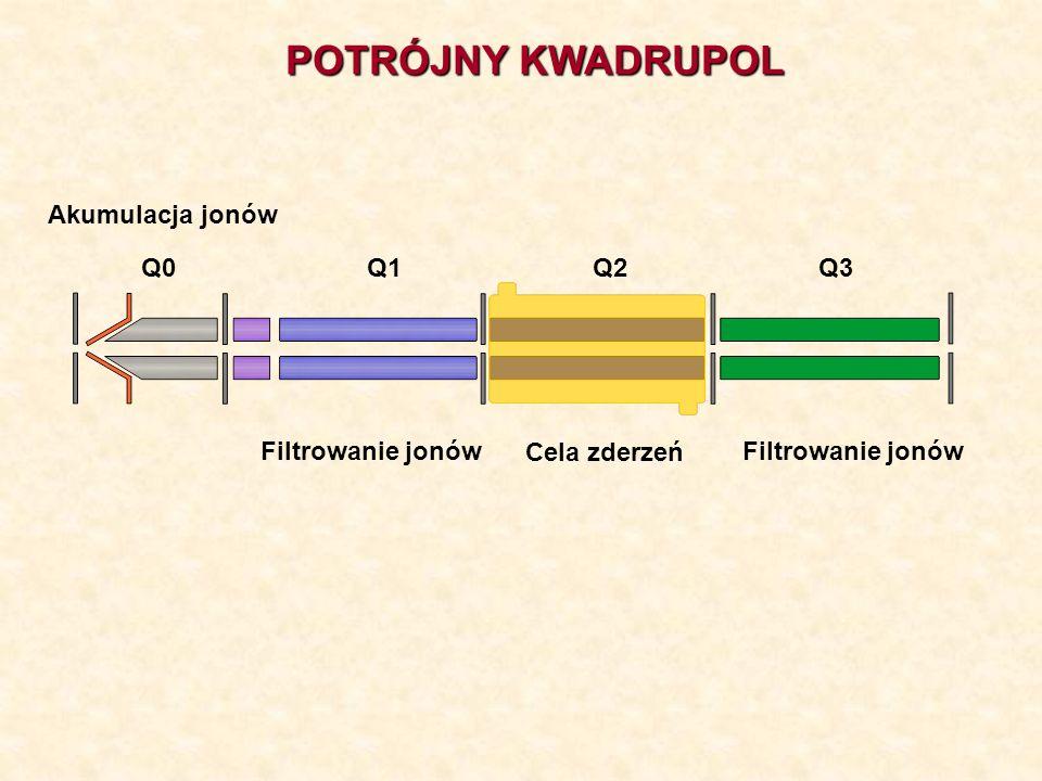 POTRÓJNY KWADRUPOL Akumulacja jonów Q0 Q1 Q2 Q3 Filtrowanie jonów